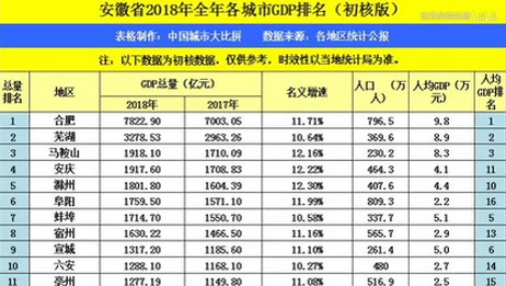 安徽合肥2018年GDP赶超山东烟台,两者实力差距有多少,世界旅游名胜系列之中国城市大比拼