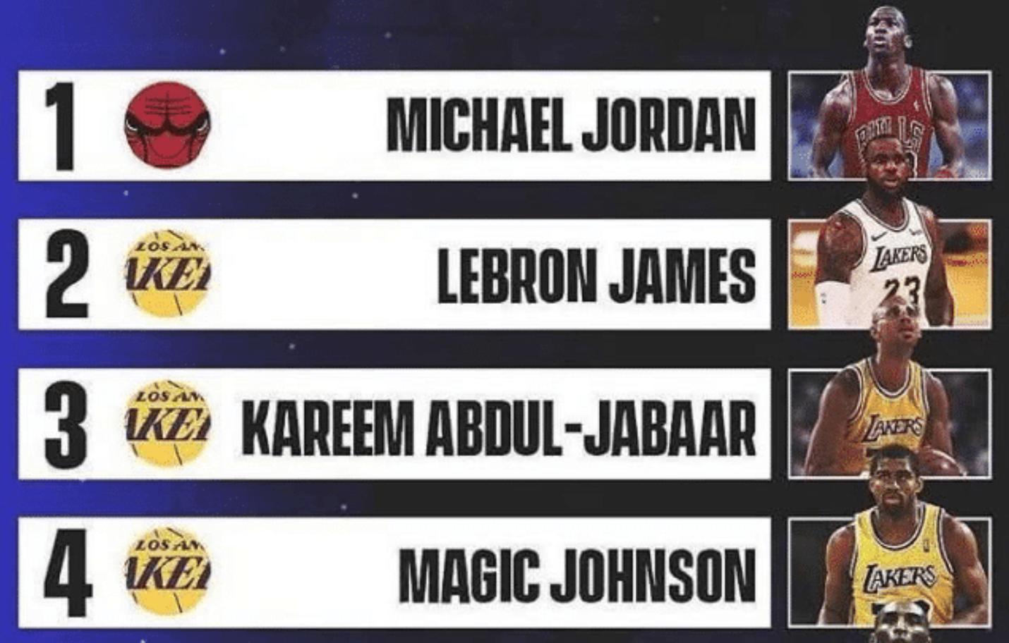 NBA历史前五巨星,最没争议的一次排名!这次球迷居然买账了!