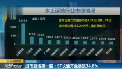 退市复活第一股:ST长油开盘暴跌34.8%