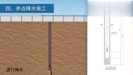 基坑开挖支护全过程施工动画模拟,围护桩止水桩井点降水