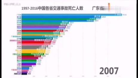 中国各省交通事故死亡人数排名。大家一定注意交通安全