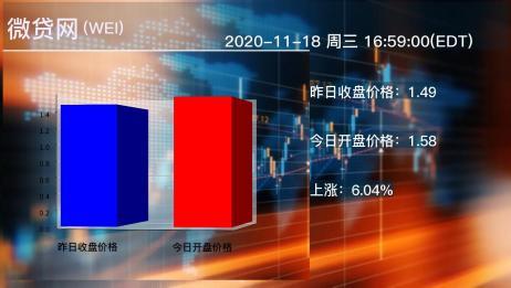 2020年11月18日微贷网公司股票情况