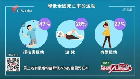 3类运动有效降低全因死亡率,每天步行八千步降低51%