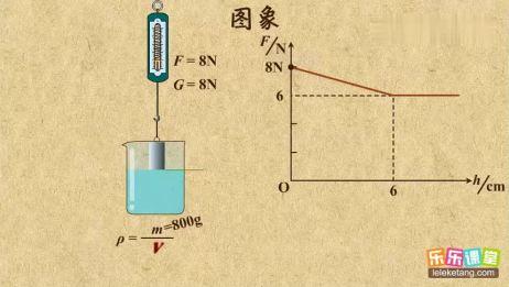 利用图象解决浮力计算乐乐课堂