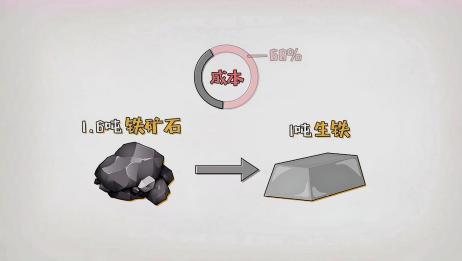 知本加财经:铁矿石期货合约基本面详解
