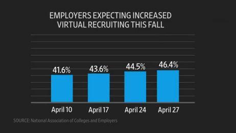 2020年毕业生就业有多难?