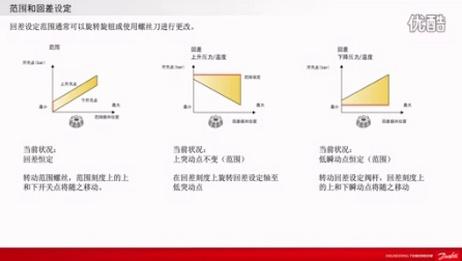 压力和温度控制器  设定元件(移动学习站点)