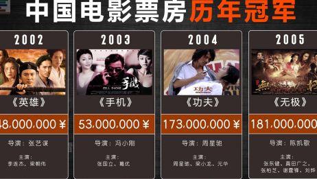 中国电影票房排行历年冠军 【19942019】