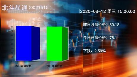 2020年08月12日北斗星通公司股票情况