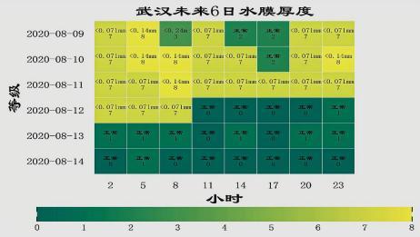 武汉未来一周内交通气象分布